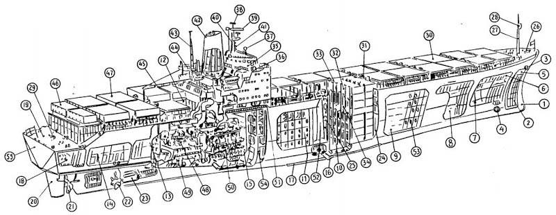 Pengertian Kapal, Perlengkapan Kapal, dan Bagian Kapal